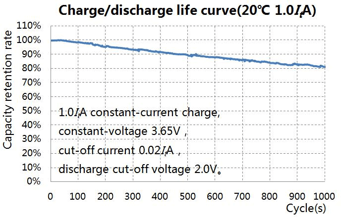 Charge and discharge life curve 1.0ItA