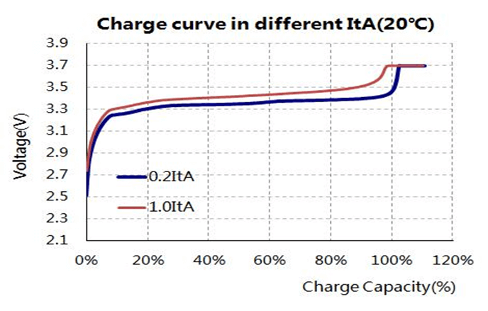 Charge curve in differenct ItA