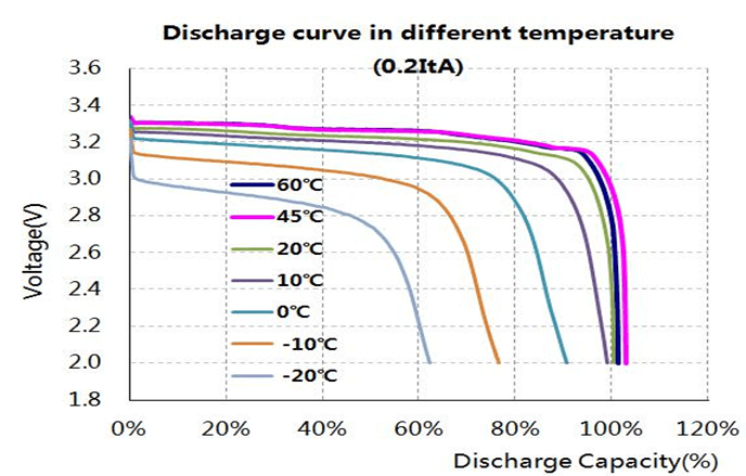 Discharge curve in different temperature