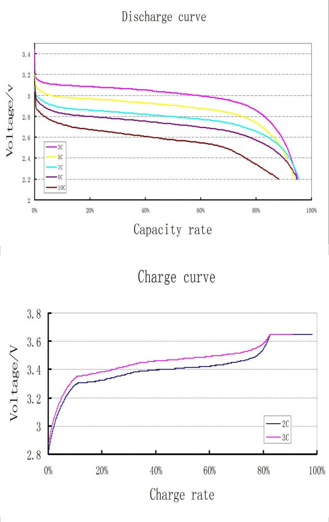 LIFEPO4 Prismatic cells PERFORMANCE CHARACTERISTICS Charts and curves