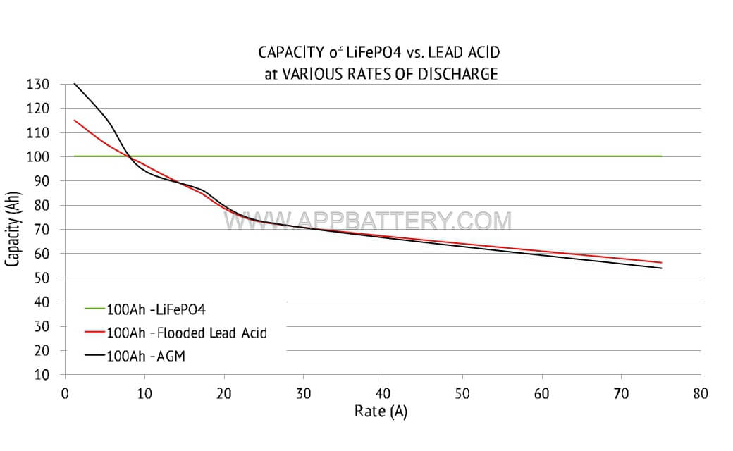 capacity of lifepo4 vs lead acid at various rates of discharge