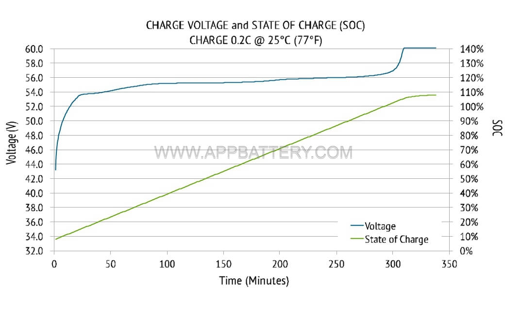 charge voltage and state of charge SOC charge 0.2c @ 25 °C