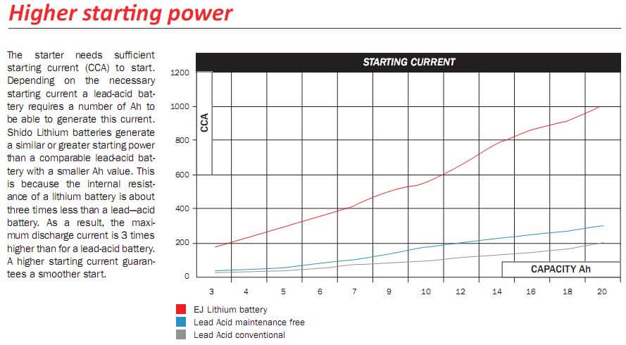 LiFePO4 for Oset battery Higher starting power