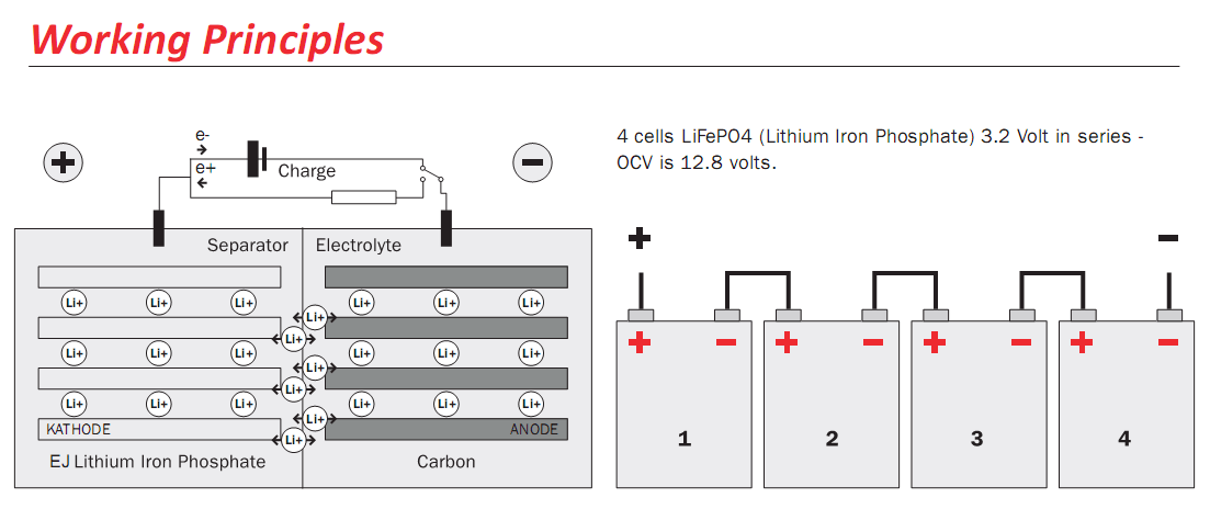 Oset lithium battery working principles