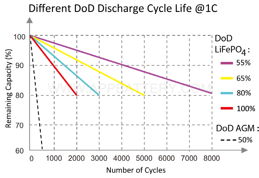 48V 4-different dod discharge cycle life @1C