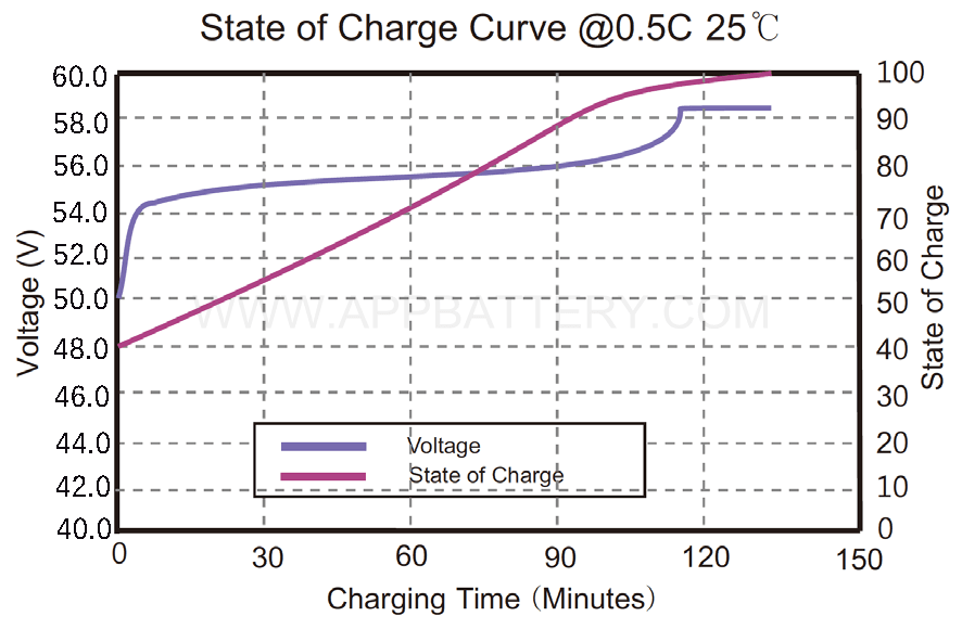 48V 5-state of charge curve