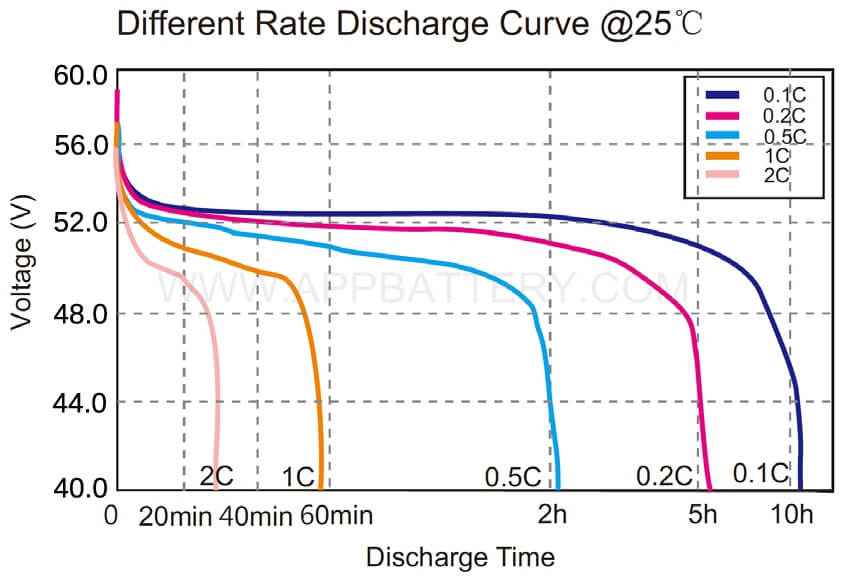48v 1-different rate discharge curve @ 25 degree C